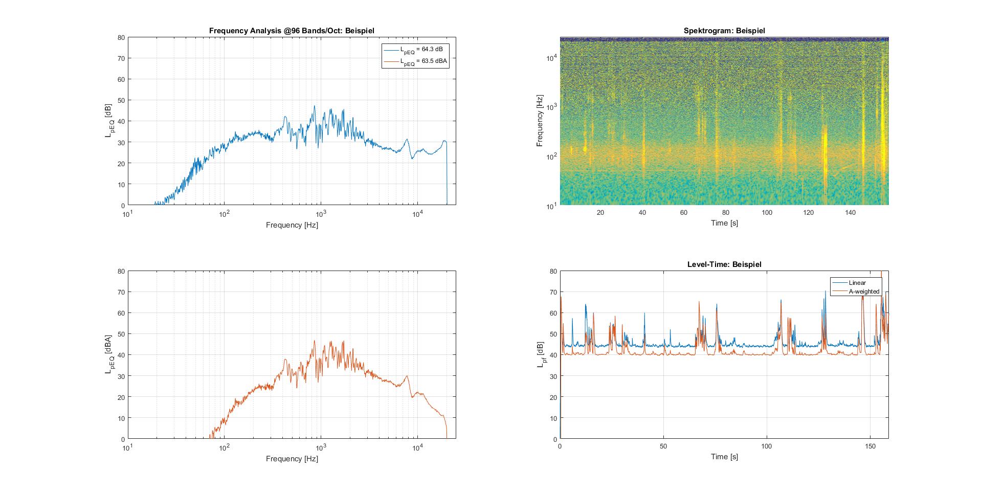 Beispiel Audio-File-Auswertung