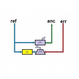 ANC (Active Noise Control, Gegenschall, Antischall)